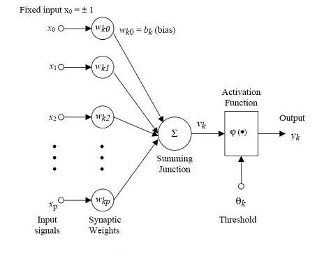 ARTIFICIAL NEURAL NETWORKS - A neural network tutorial Mathematical Model1