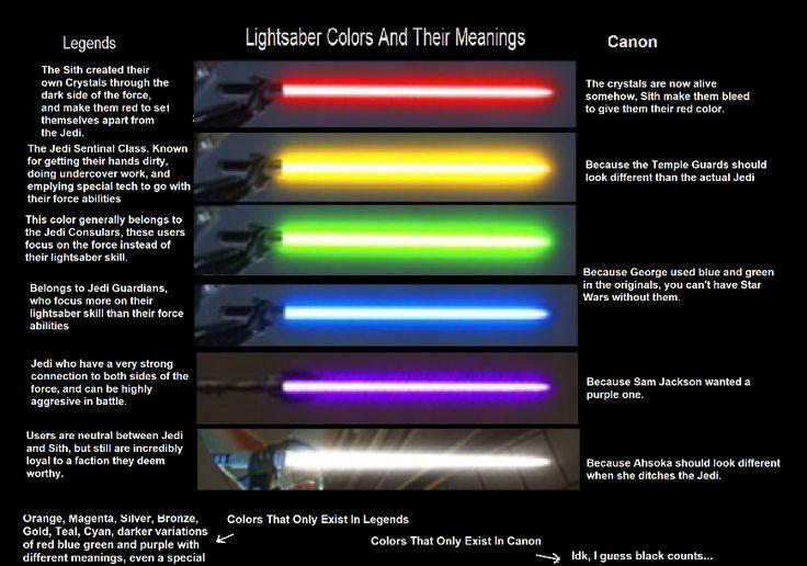 lightsaber color meanings - Google Search | Lightsaber ...