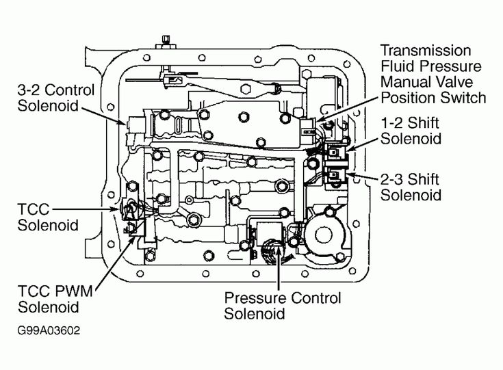 4l60e solenoid diagram wiring diagrams4l60e solenoid diagram valvehome us auto trans chart diagram 2008 4l60e solenoid diagram 4l60e solenoid diagram