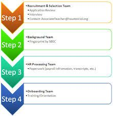 Image result for recruitment process steps