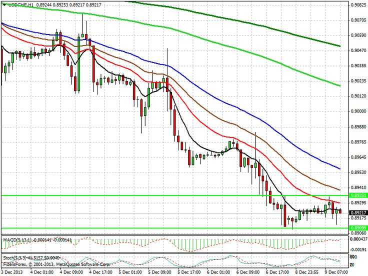 Dollar Swissy caught in Range (0.89351, 0.89099) Watch for a breakout.