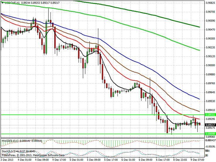 Dollar Swissy caught in Range (0.89351, 0.89099) Watch for a breakout.