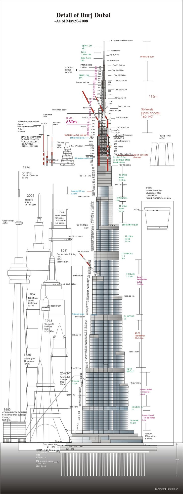 Looks like photo shop for the building clipart and the Burj Dubai building was made in Illustrator. Organized in InDesign.