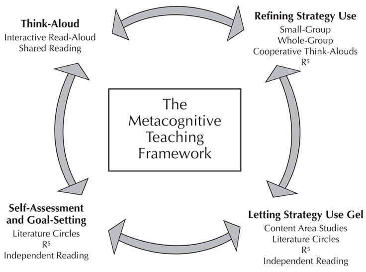 metacognition knowledge and academic achievement of Metacognitive knowledge, skills, and awareness: a possible solution to  enhancing academic achievement in african american adolescents.