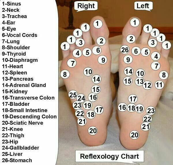 Reflexology points..how do they...  (I'll have to try #20 sometime when it bothers me)