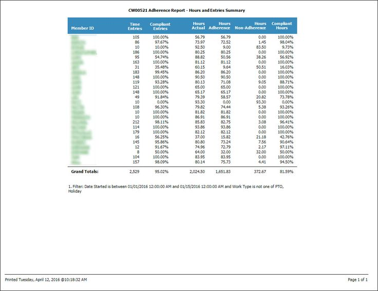 89 best CFAR Reports for Labtech and Connectwise images on - executive summary report template