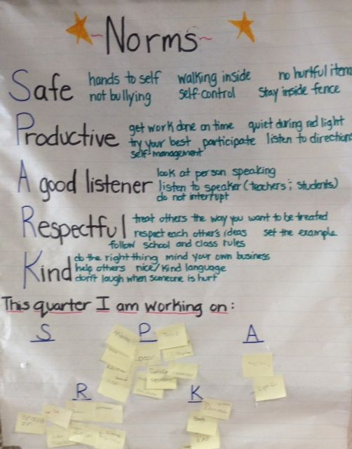 Students can self reflect on the classroom norms.