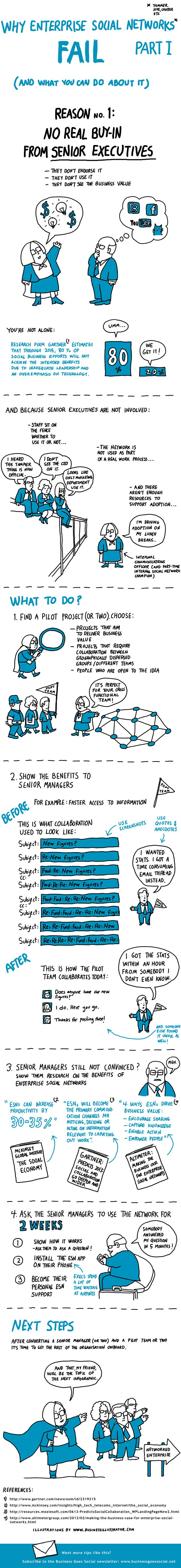 Why Enterprise Social Networks Like Yammer Fail - Also check out our related blog post: Social Software Platforms: High-Level Guidance for Organizations http://www.pinterest.com/pin/121667627407191790/