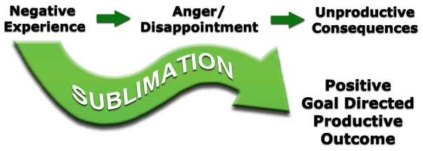 Use sublimation psychology to quickly and easily transform unwanted stress and anxiety into positive, productive actions for adult ADHD.