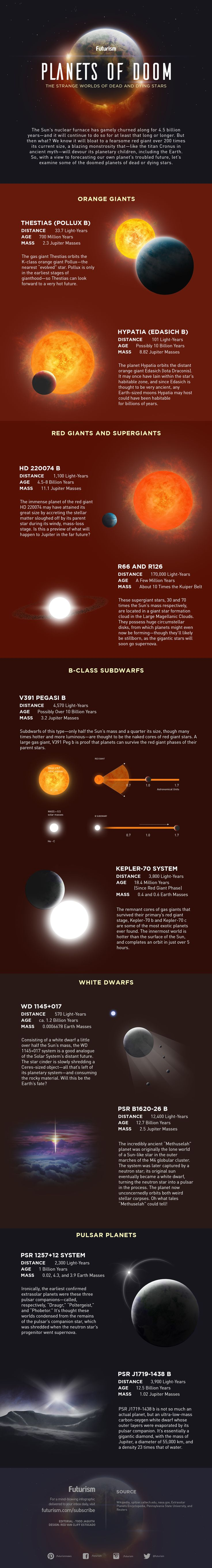 They've been fried, blasted, scoured, frozen, shattered and devoured. Meet the planets of doom.
