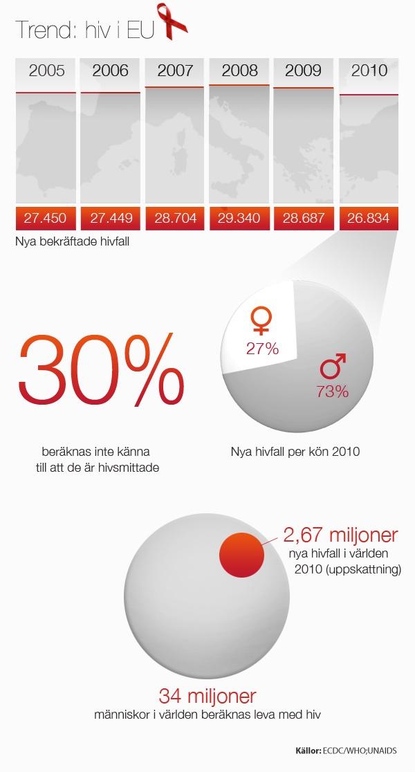 Hiv/aids: Krav på effektivare bekämpning