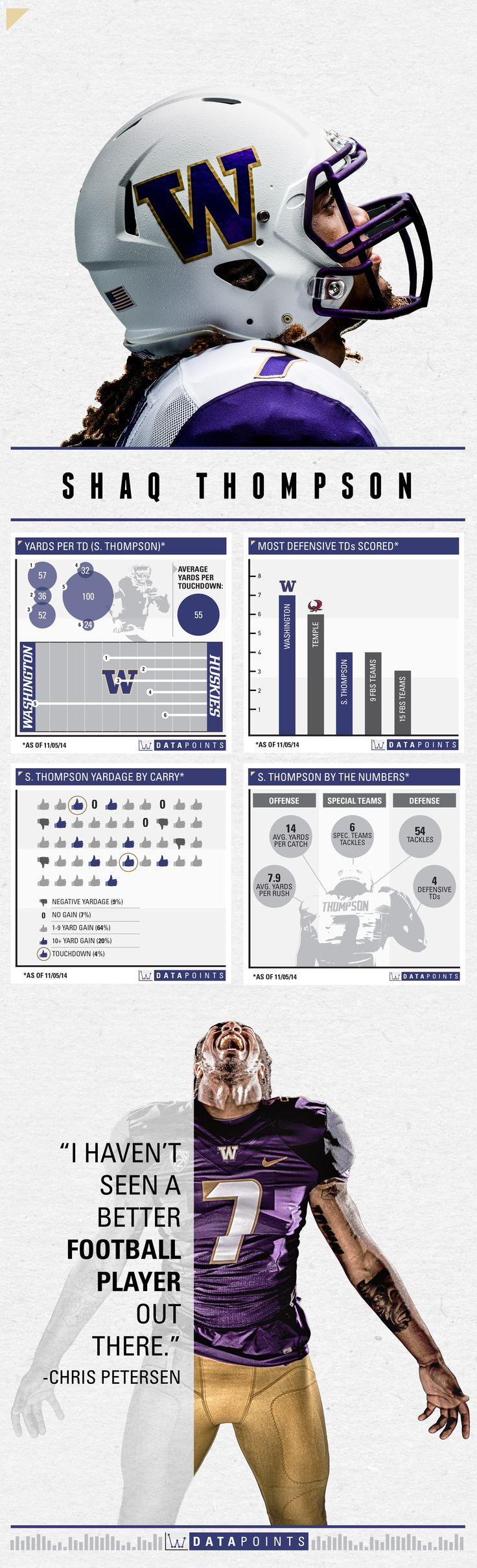 Shaq Thompson: Everything Is For Mom | 11/5/14 #UWDataPoints