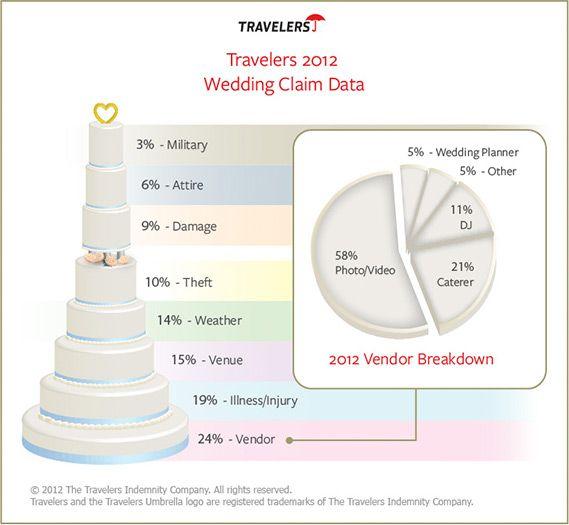 Wedding Claim Data 2012 - Vendor Breakdown