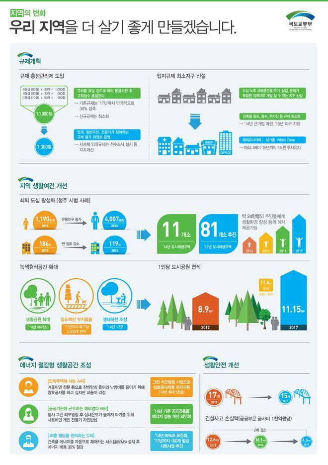국토교통부 2014 업무보고에 관한 인포그래픽-1