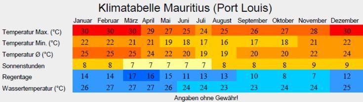 Klimatabelle Mauritius