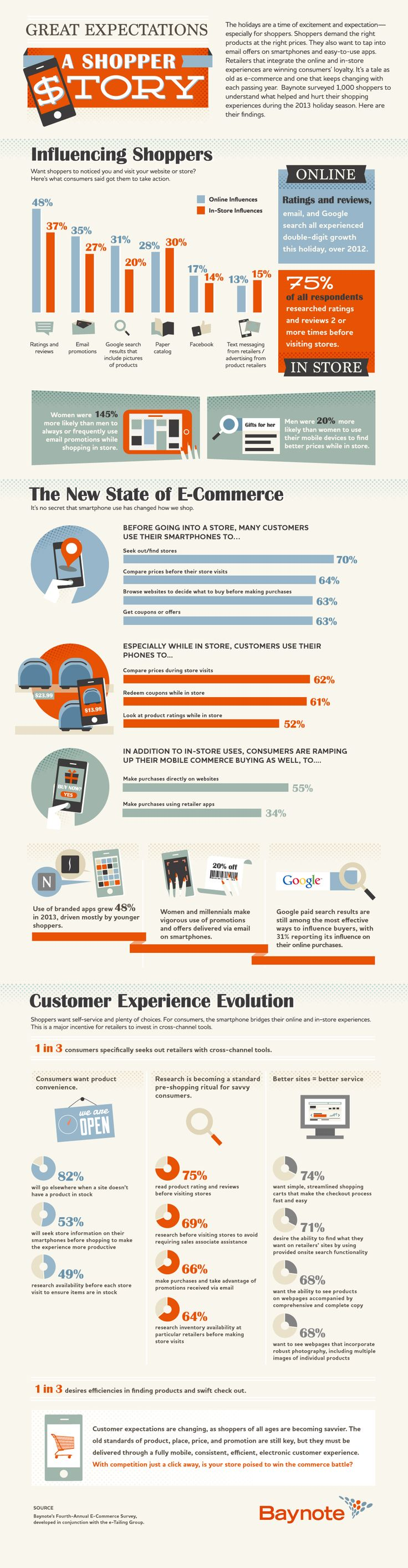 Great Expectations A Shopper Story   #Infographic #Marketing #Ecommerce #Shopper