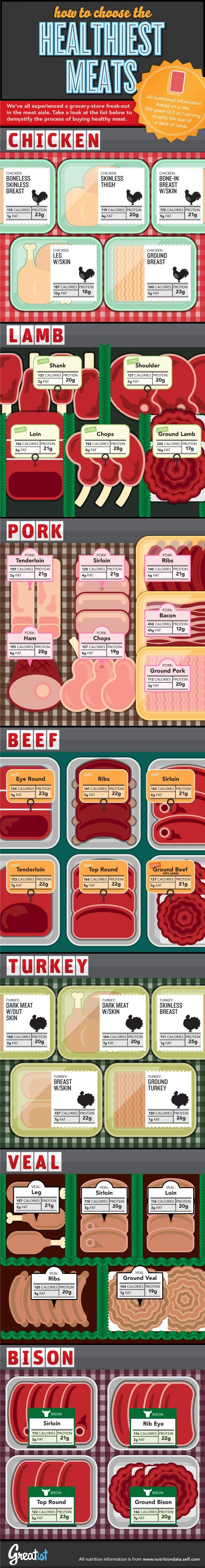 How to Choose the Healthiest Meats #infographic