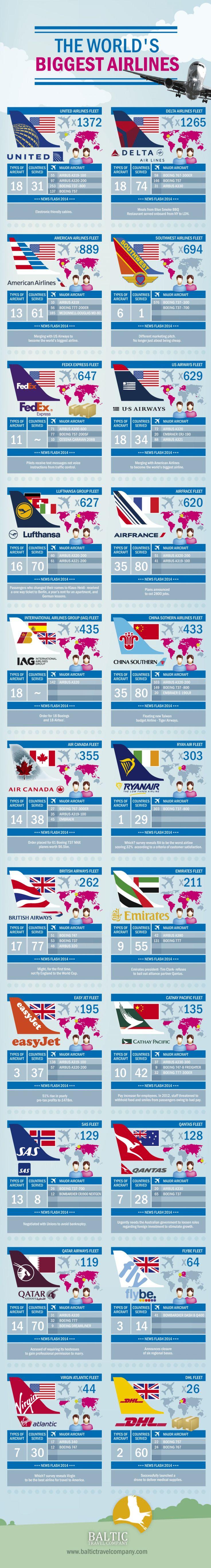 22 de las mas grandes aerolineas respecto a la cantidad de aviones.