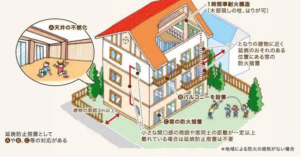 木造3階建て学校の告示基準の事例について  特定避難時間倒壊等防止建築物として、木造3階建て学校の告示基準を簡単にご紹介します。  ● 地階を除く階数が3であること。  ● 主要構造部が一時間準耐火基準(令129条の2の3 1項1号ロ)であること。  ● 延焼ライン内の開口部を、両面20分の防火設備とすること。  ● 対象範囲開口部を、両面20分防火設備とすること(ある外壁の開口部を有する室に、イメージ図のⒶ、Ⓑ、Ⓒ    のほか、自動式スプリンクラー設備などを設けた場合は除かれます)。  ● 建築物の周囲に3m以上の敷地内通路が設けられていること。