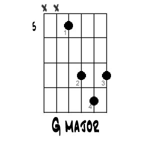 Here's How to Play a G Major Chord All Over the Fretboard: G Major Chord (based on D major shape)