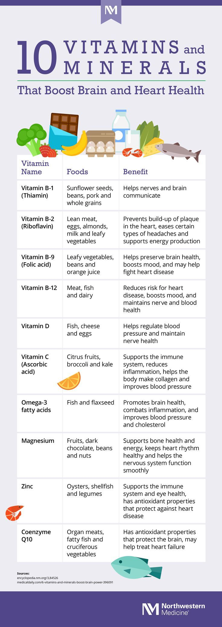 10 Vitamins and Minerals That Boost Brain and Heart Health (Infographic) Braind…
