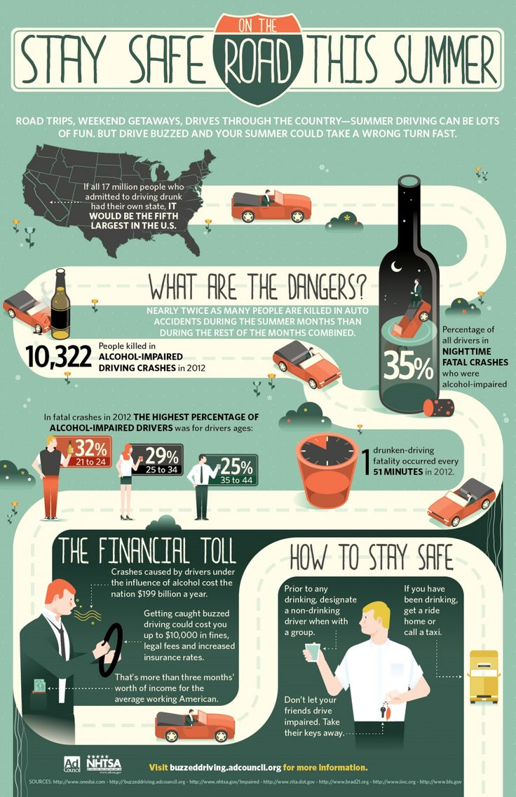 Nationwide Claims Phone Number >> 39 best images about Car Safety Infographics on Pinterest ...