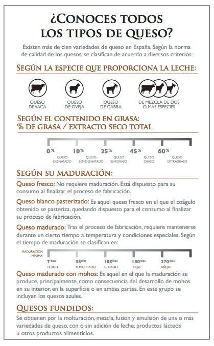 Infografia tipos de quesos