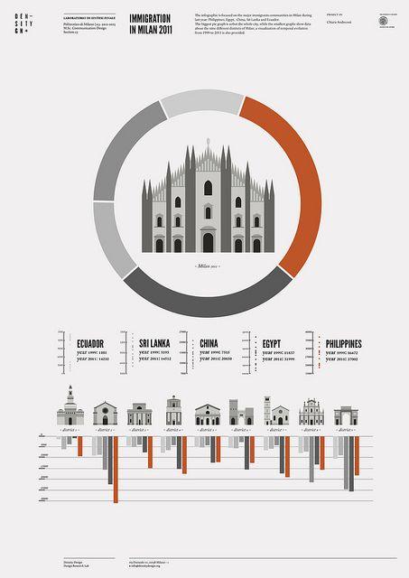 Immigration in Milan 2011 by densitydesign, via Flickr
