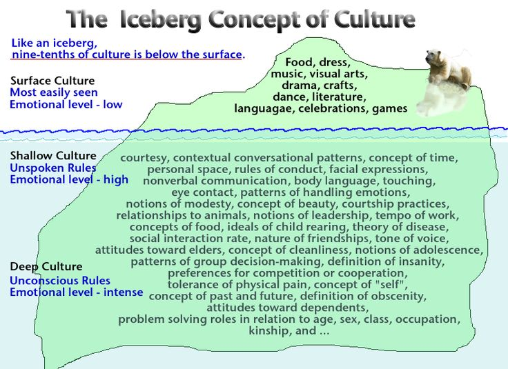 The Iceberg Concept of Culture is something that should be brought to everyone's attention. Description from pinterest.com. I searched for this on bing.com/images