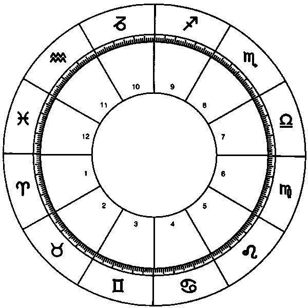 blank horoscope chart with zodiac signs and corresponding