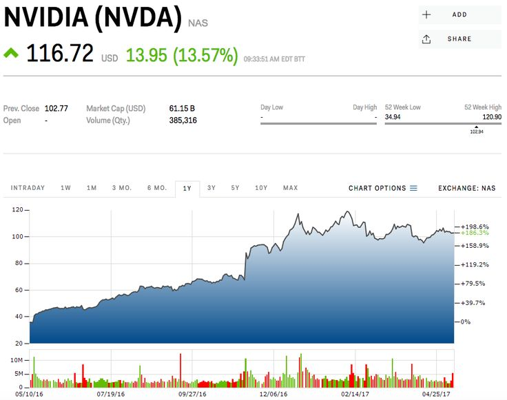 Millennial investors are having a big payday as a popular tech stock soars (NVDA)