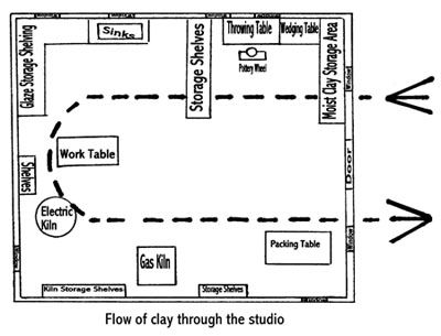 Follow the Clay::  Think of how the moist clay will physically move through the studio in every stage, from forming through packing. A large studio does not necessarily mean a profitable operation. It is quite possible to have a cost-effective pottery in a relatively small studio. One area of production should flow logically to the next.