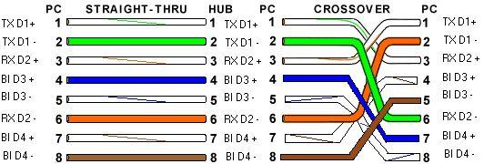 Réseau Ethernet: normes et vitesses, câblages. 1000Base-T