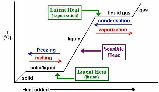latent heat lab report In the heat of fusion lab topics relating to the study of thermodynamics will be  explored  a gas), then l is known as the latent heat of vaporization and is  written an lv it  your lab report for this experiment should contain.