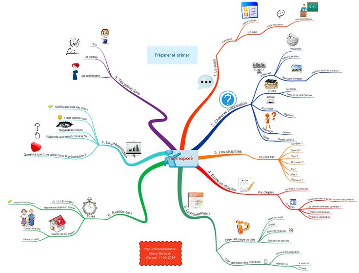 Préparez un exposé pour l'école avec une carte mentale (ou mindmap) !