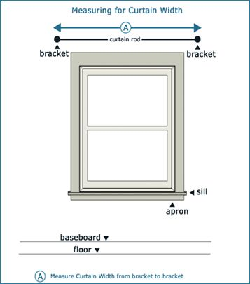 How to measure curtains - good to know!