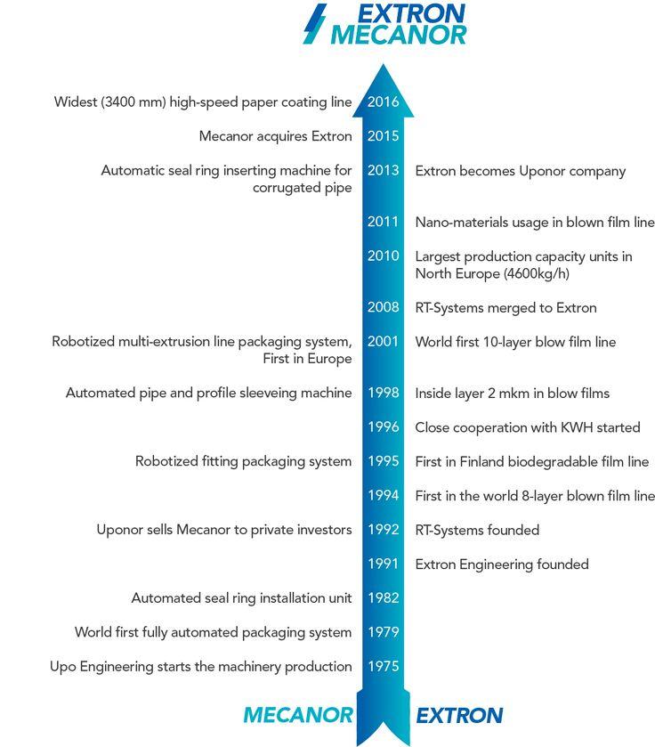 Extron-Mecanor Milestones 2016