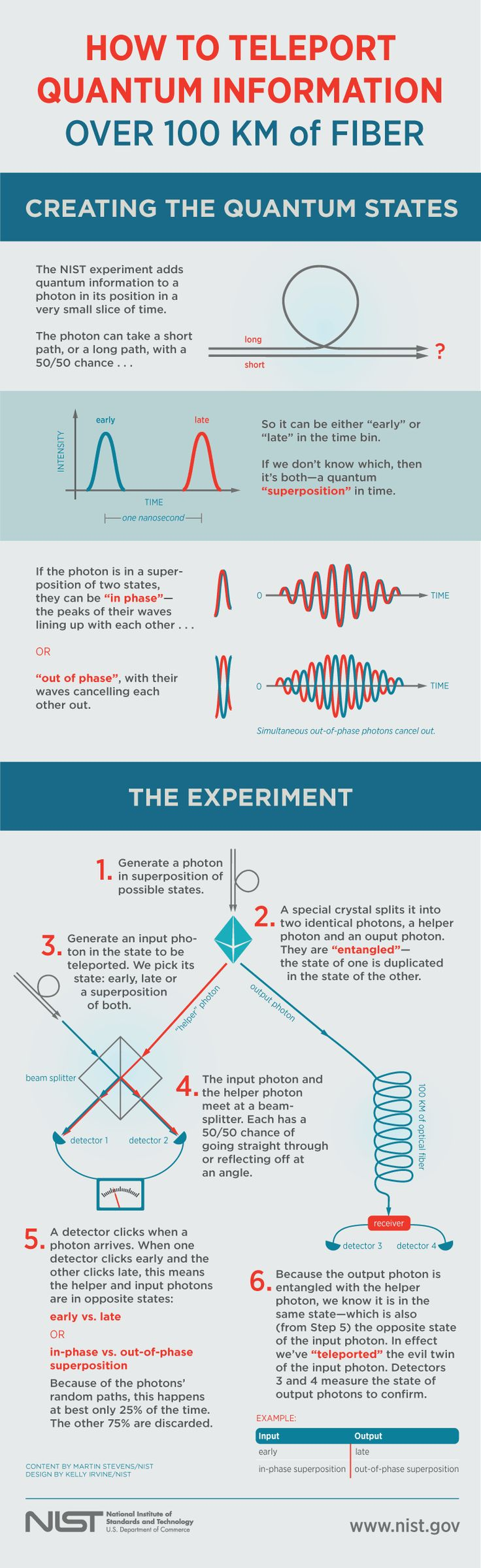 Researchers in the US have successfully teleported information encoded into particles of light over 100 kilometres of optical fibre, smashing the previous distance record of 25 km! #STEM #Infographic on quantum teleportation.