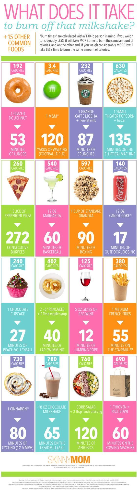 See what it takes to burn off your favorite treats?