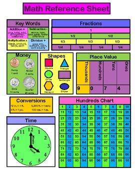 printable math reference sheet for primary grades $