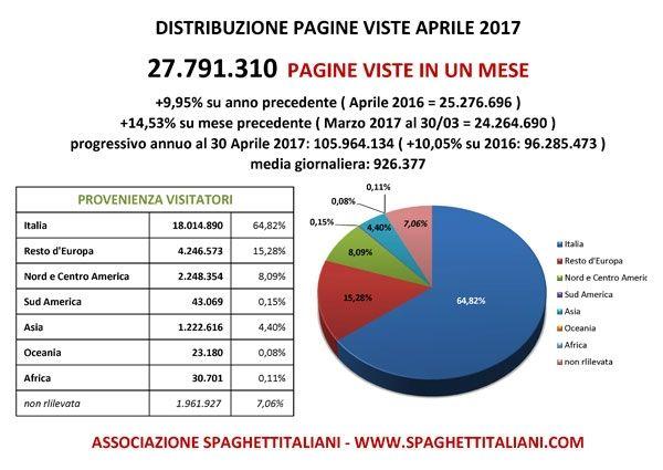 Pagine Viste nel mese di Aprile 2017 su spaghettitaliani.com