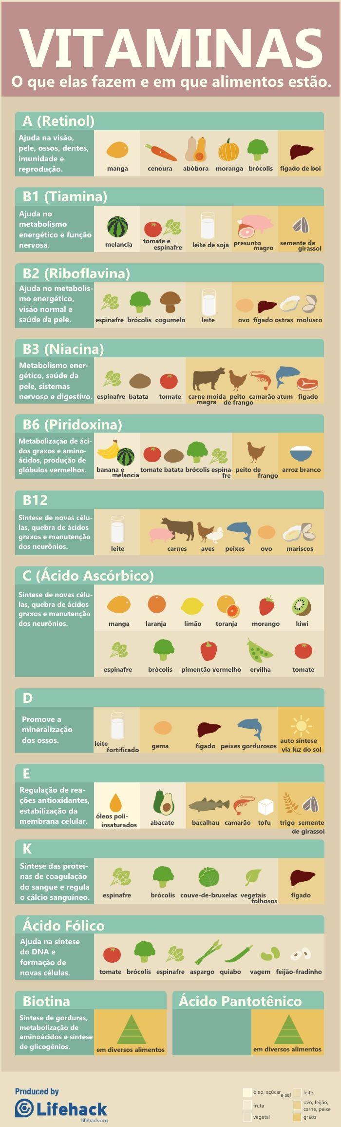 Entenda as vitaminas