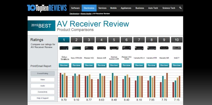 Happy to see our TX-NR636 as the Number 1 of TopTenReviews A/V Receiver Product Comparison!