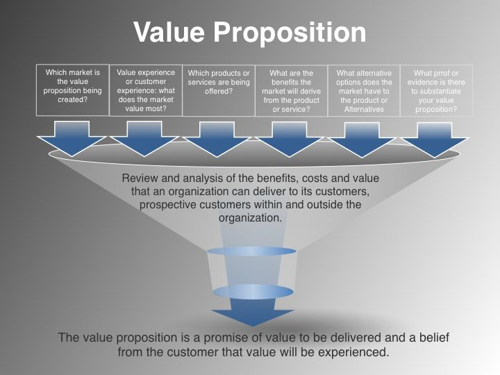 An Image Depicting a Messaging and Positioning Framework - Value Proposition Statement Example ...