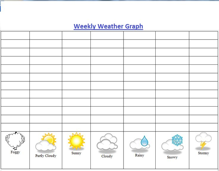 Best  Weather Graph Ideas On   Weather Chart For