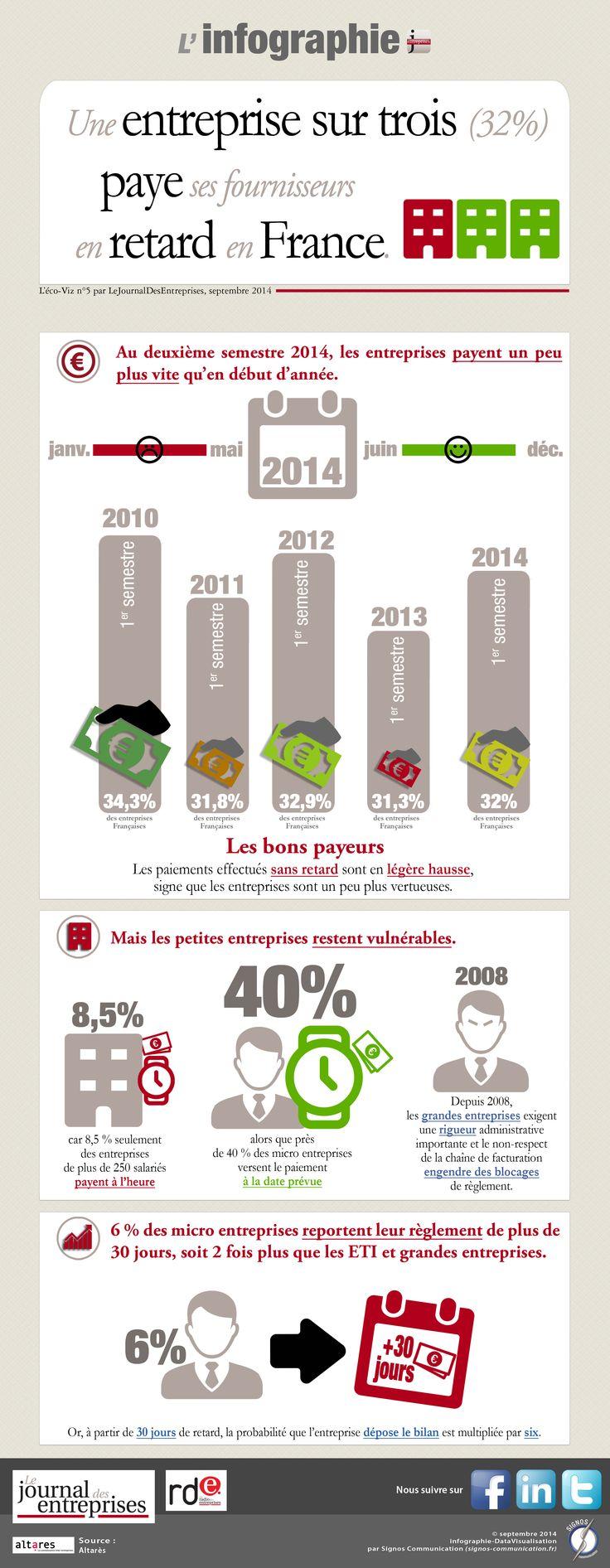 """INFOGRAPHIE (par Signos communication) """"Une entreprise sur trois paie en retard en France.""""  Par : Le Journal des entreprises - National - L'éco en chiffres. Lien : http://www.lejournaldesentreprises.com/national/l-eco-en-chiffres-une-entreprise-sur-trois-paie-en-retard-en-france-17-09-2014-232735.php"""