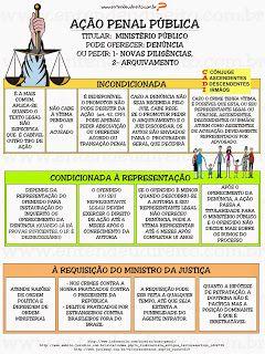 Ação penal é a atividade que impulsiona a jurisdição penal, sendo ela pública. A jurisdição em atividade também é aç...