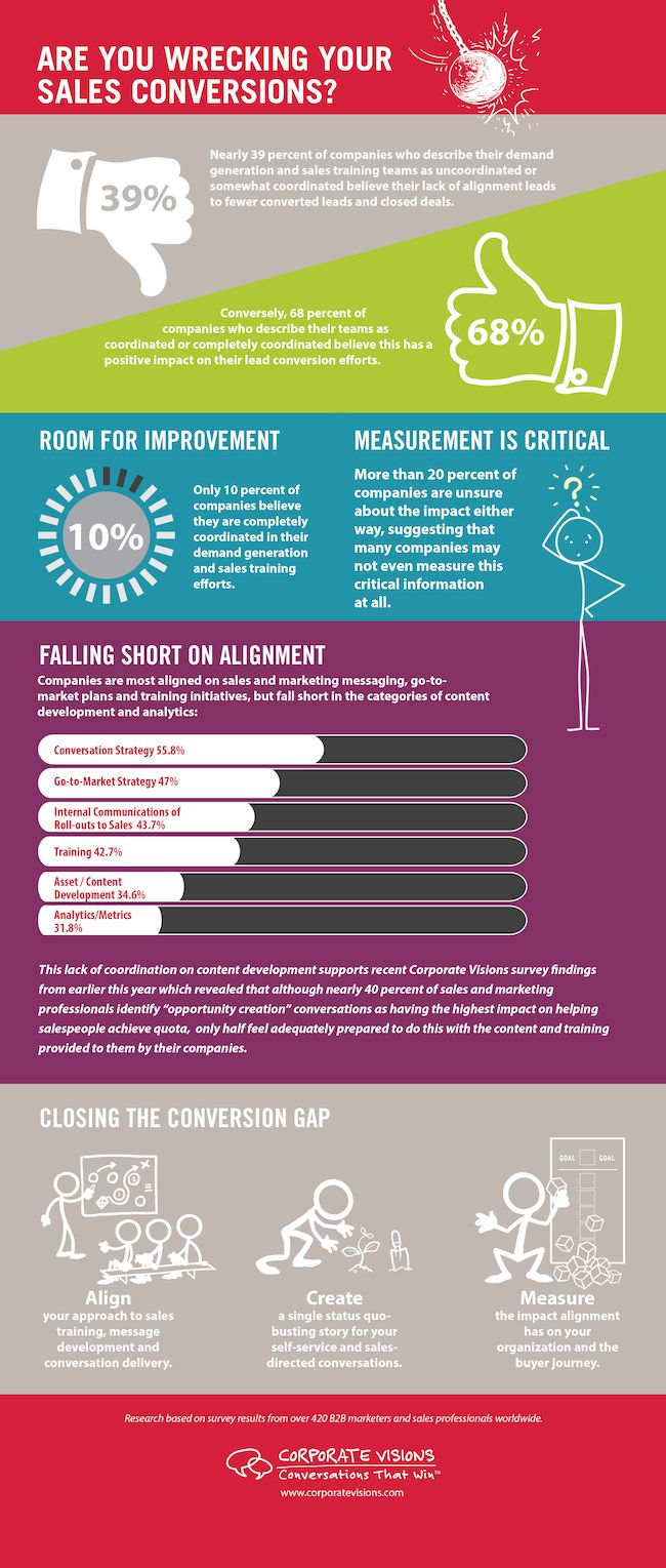 The Impact of Sales and Marketing Misalignment [Infographic]
