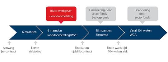 Whitepaper: Slim inspelen op de gevolgen van de Modernisering Ziektewet  Kijk op: http://www.aon.com/netherlands/whitepapers/2012/WP_Modernisering_Ziektewet.jsp