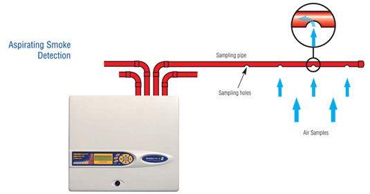 A Diagram Representing Aspirating Smoke Detection